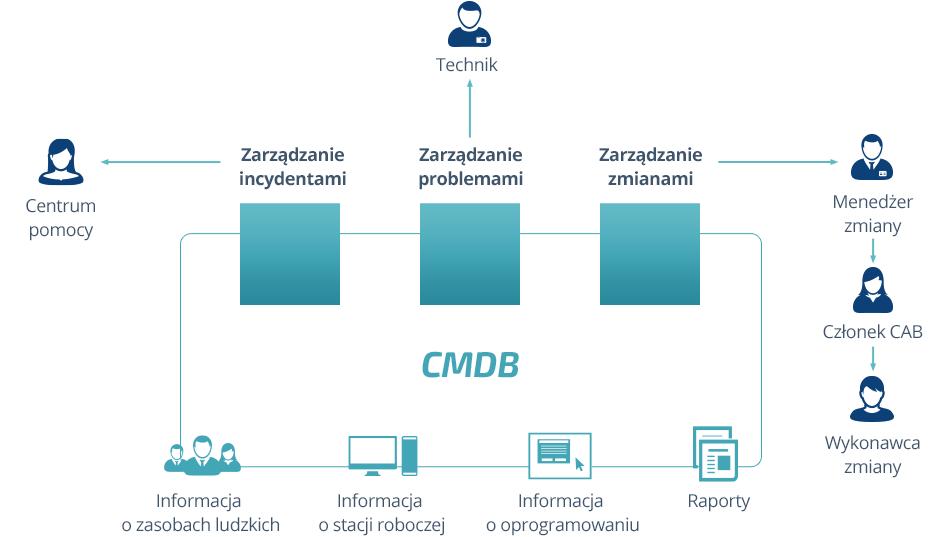 schemat CMDB